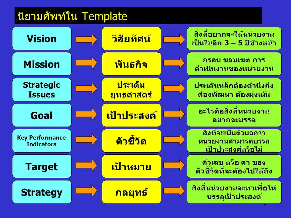 4 นิยามศัพท์ใน Template Vision วิสัยทัศน์ สิ่งที่อยากจะให้หน่วยงาน เป็นในอีก 3 – 5 ปีข้างหน้า Mission พันธกิจ กรอบ ขอบเขต การ ดำเนินงานของหน่วยงาน Str
