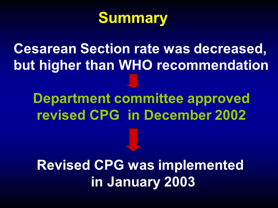 Cesarean Section rate was decreased, but higher than WHO recommendation Department committee approved revised CPG in December 2002 Revised CPG was imp