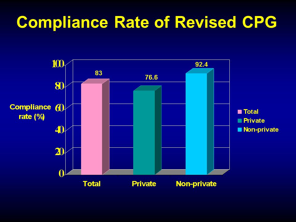 before CPG N = 226 after CPG N = 229 P-value PP complication (%)2.71.70.54 APGAR at 1 min < 4 (%) 4 - 6 (%) 0.4 4.9 1.3 3.9 0.55 APGAR at 5 min < 7 (%)00.90.16 Thick meconium stained in AF (%) 9.310.90.57 Admission to NICU (%)0.41.70.37 Pregnancy outcomes of cesarean section due to CPD