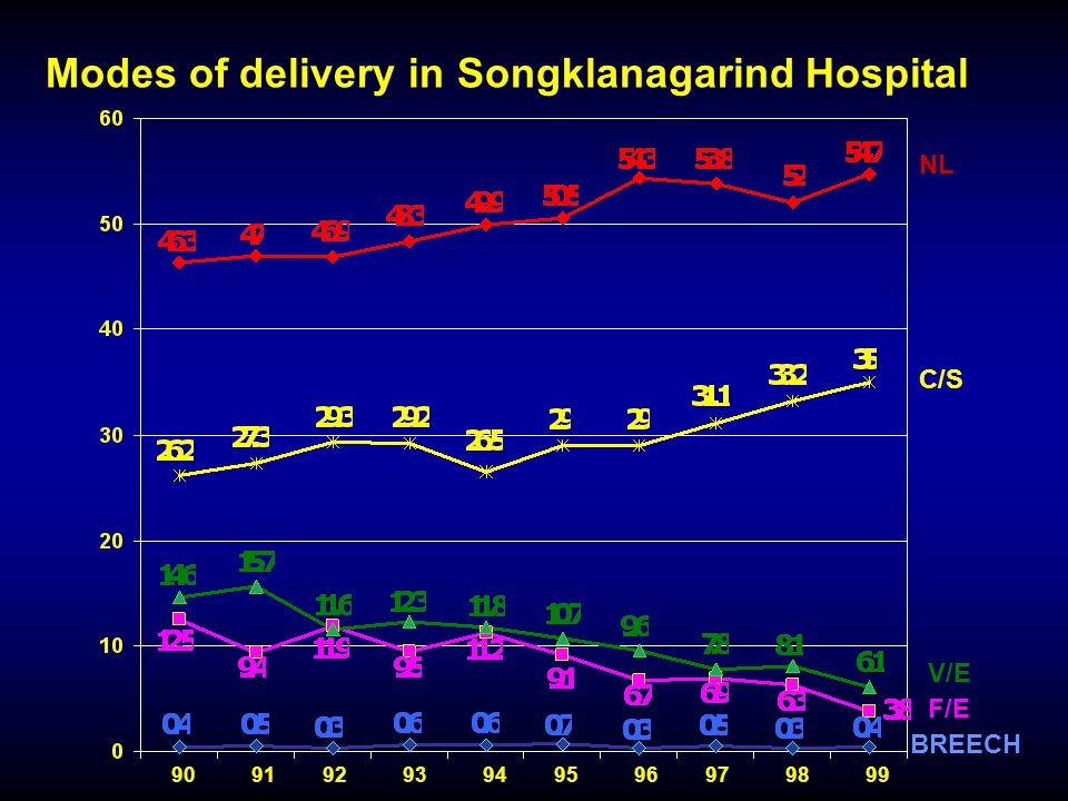 90919293949596979899 NL C/S V/E F/E BREECH Modes of delivery in Songklanagarind Hospital