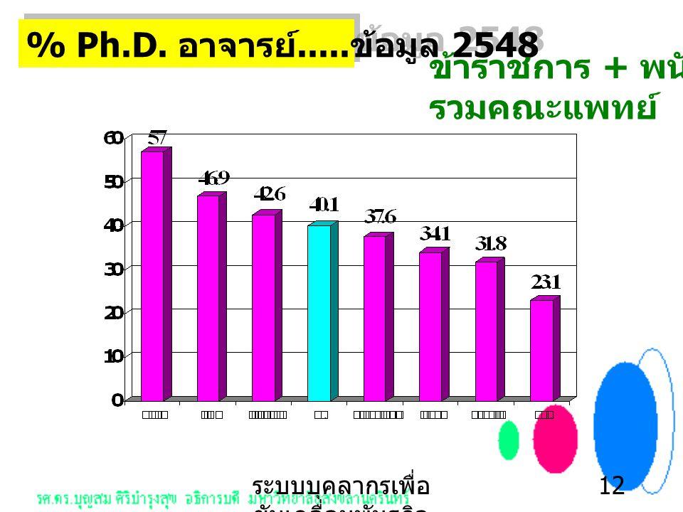 ระบบบุคลากรเพื่อ ขับเคลื่อนพันธกิจ หลัก 12 % Ph.D.