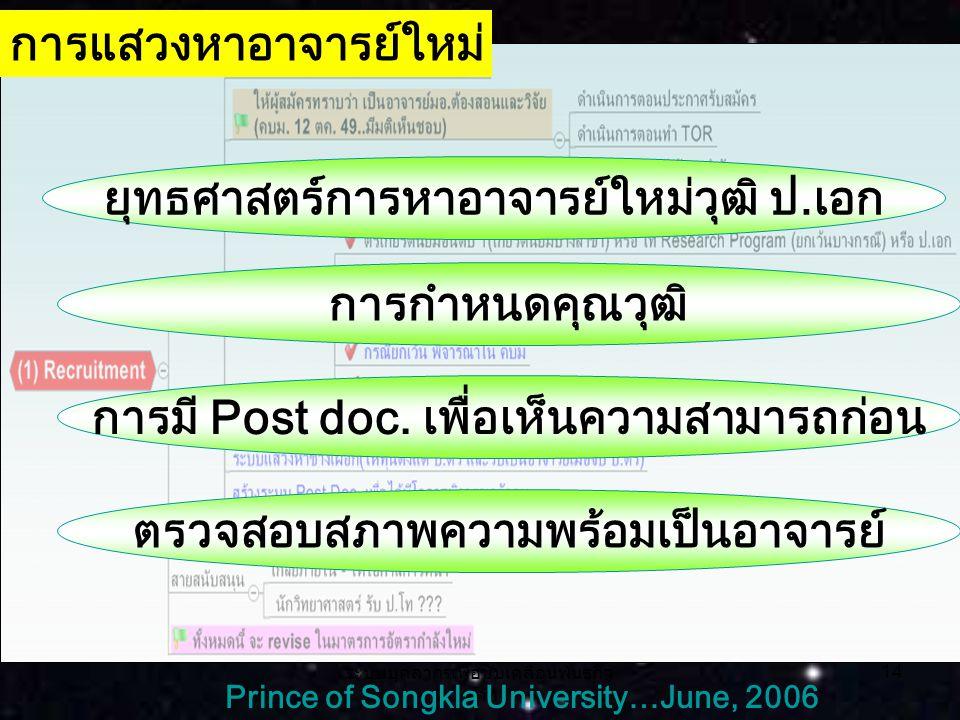 ระบบบุคลากรเพื่อขับเคลื่อนพันธกิจ หลัก 14 Prince of Songkla University…June, 2006 การแสวงหาอาจารย์ใหม่ ยุทธศาสตร์การหาอาจารย์ใหม่วุฒิ ป.เอก การกำหนดคุณวุฒิ การมี Post doc.