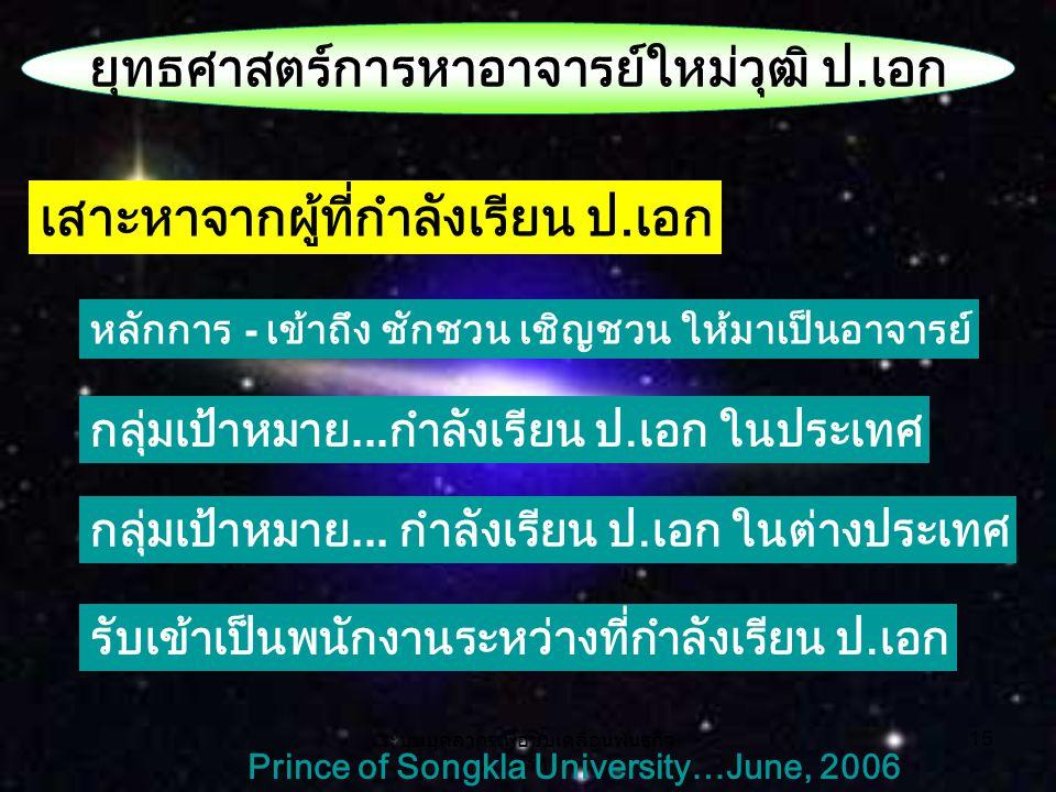 ระบบบุคลากรเพื่อขับเคลื่อนพันธกิจ หลัก 15 Prince of Songkla University…June, 2006 ยุทธศาสตร์การหาอาจารย์ใหม่วุฒิ ป.เอก เสาะหาจากผู้ที่กำลังเรียน ป.เอก หลักการ - เข้าถึง ชักชวน เชิญชวน ให้มาเป็นอาจารย์ กลุ่มเป้าหมาย...