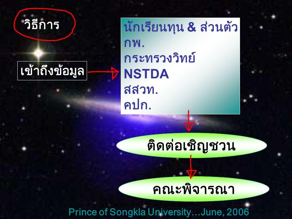 ระบบบุคลากรเพื่อขับเคลื่อนพันธกิจ หลัก 16 Prince of Songkla University…June, 2006 วิธีการ เข้าถึงข้อมูล นักเรียนทุน & ส่วนตัว กพ.