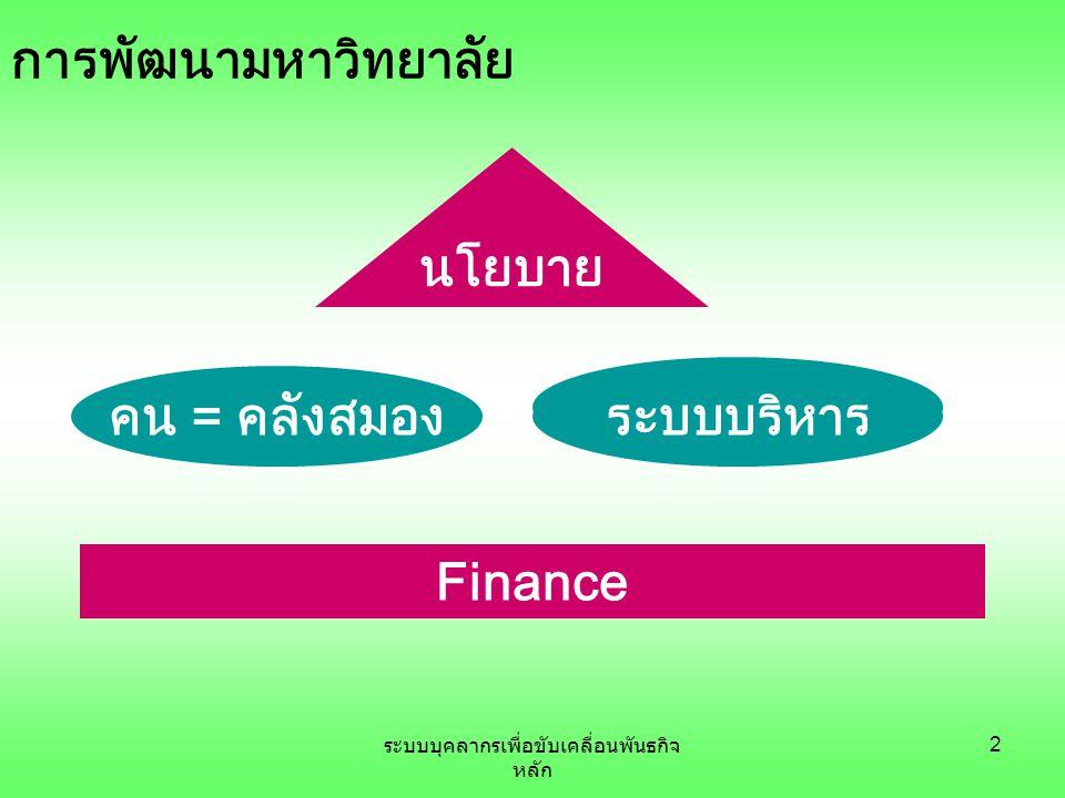 ระบบบุคลากรเพื่อขับเคลื่อนพันธกิจ หลัก 2 Finance คน = คลังสมอง นโยบาย ระบบบริหาร การพัฒนามหาวิทยาลัย