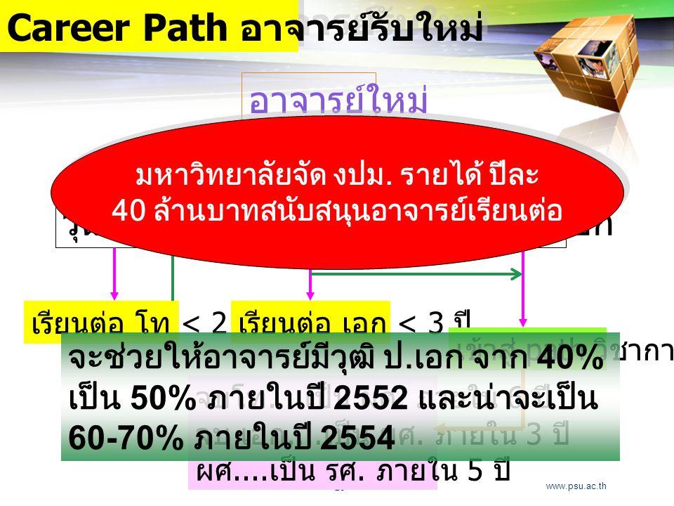 www.psu.ac.th 26 Career Path อาจารย์รับใหม่ อาจารย์ใหม่ วุฒิ ป.