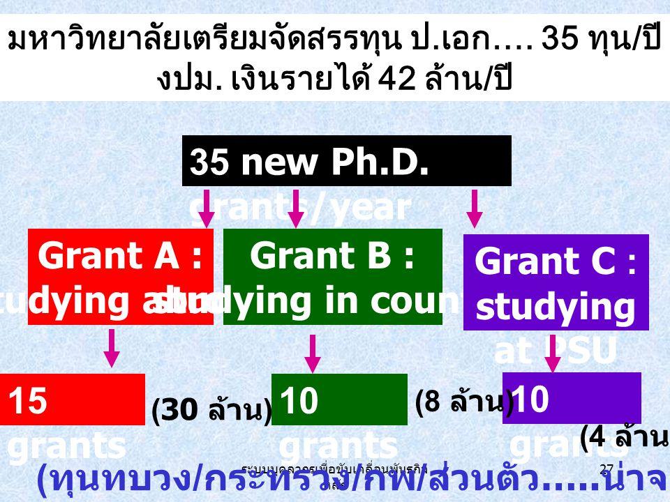 ระบบบุคลากรเพื่อขับเคลื่อนพันธกิจ หลัก 27 35 new Ph.D.