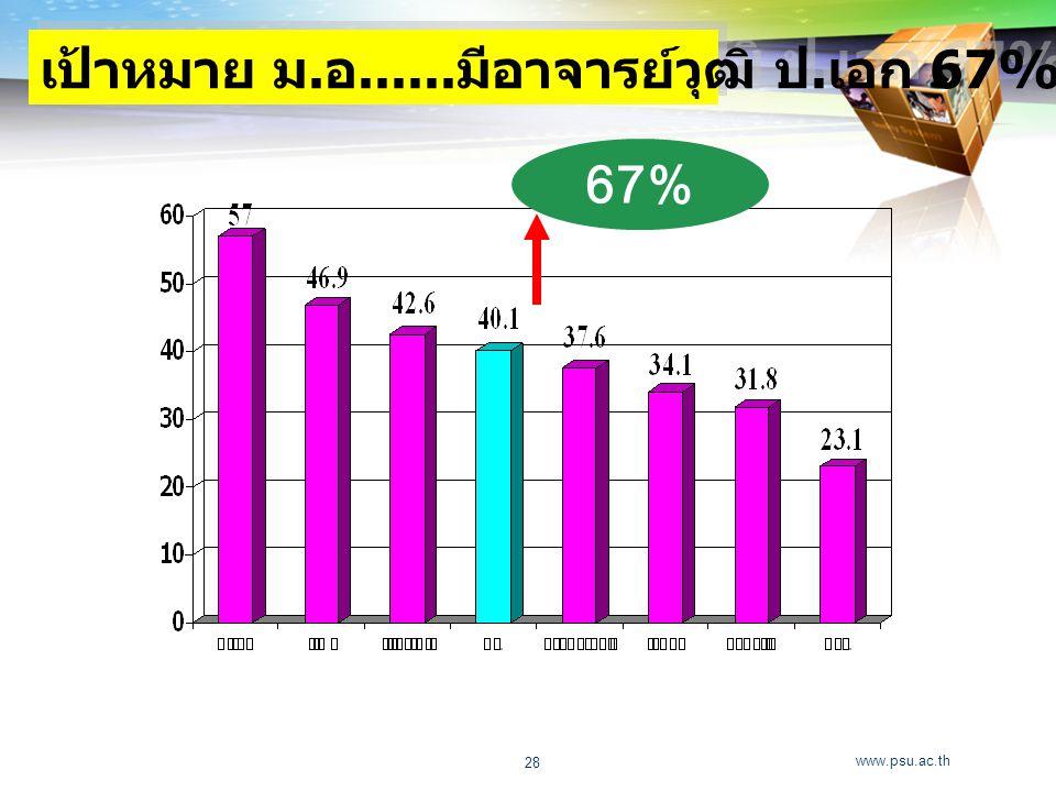 www.psu.ac.th 28 เป้าหมาย ม. อ...... มีอาจารย์วุฒิ ป. เอก 67% 67%