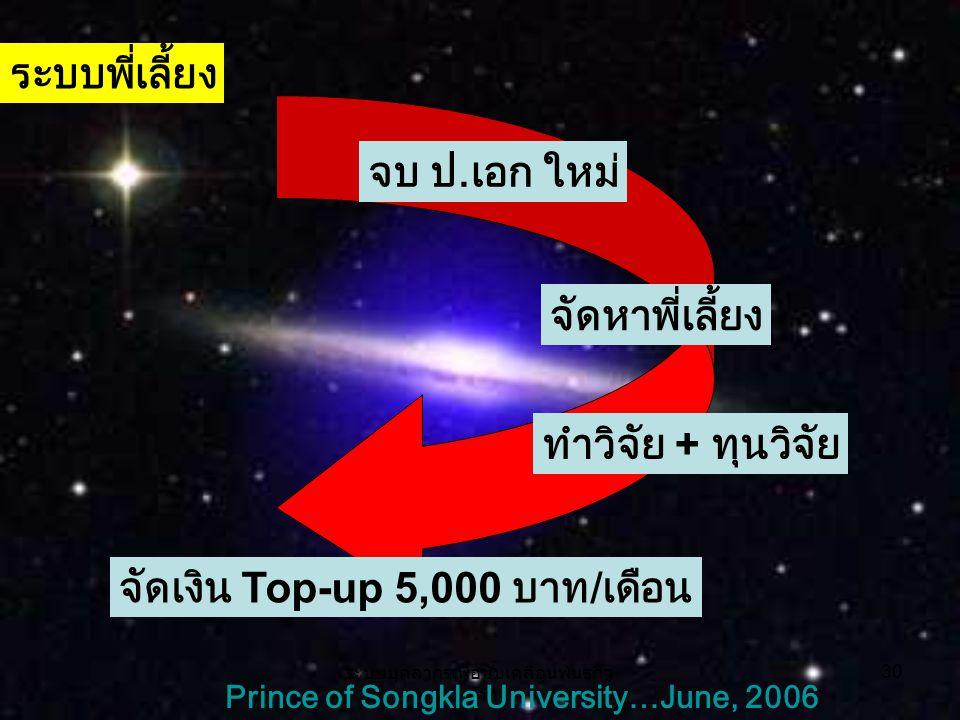 ระบบบุคลากรเพื่อขับเคลื่อนพันธกิจ หลัก 30 Prince of Songkla University…June, 2006 ระบบพี่เลี้ยง จบ ป.