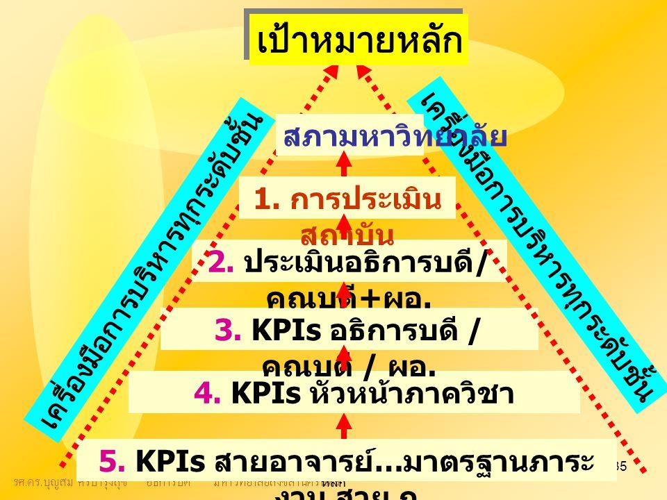 ระบบบุคลากรเพื่อขับเคลื่อนพันธกิจ หลัก 35 5. KPIs สายอาจารย์ … มาตรฐานภาระ งาน สาย ก 4.