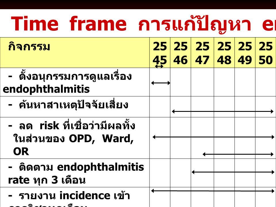 Time frame การแก้ปัญหา endophthalmitis กิจกรรม 25 45 25 46 25 47 25 48 25 49 25 50 - ตั้งอนุกรรมการดูแลเรื่อง endophthalmitis - ค้นหาสาเหตุปัจจัยเสี่ย