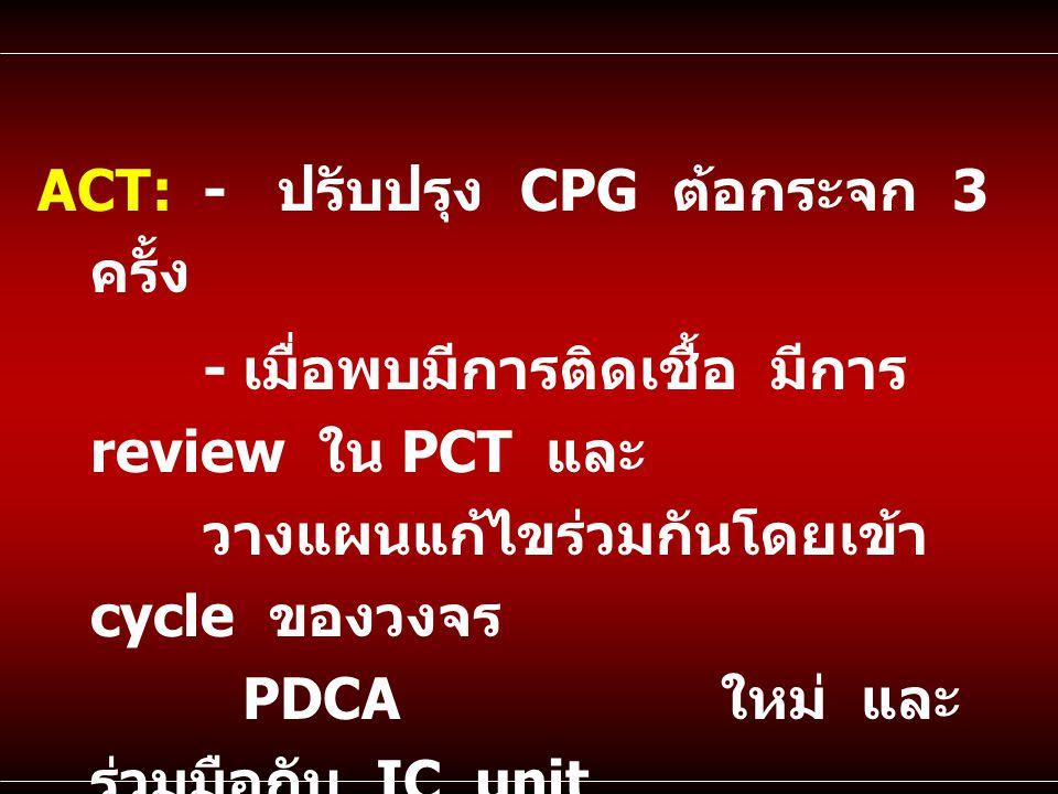 ACT:- ปรับปรุง CPG ต้อกระจก 3 ครั้ง - เมื่อพบมีการติดเชื้อ มีการ review ใน PCT และ วางแผนแก้ไขร่วมกันโดยเข้า cycle ของวงจร PDCA ใหม่ และ ร่วมมือกับ IC