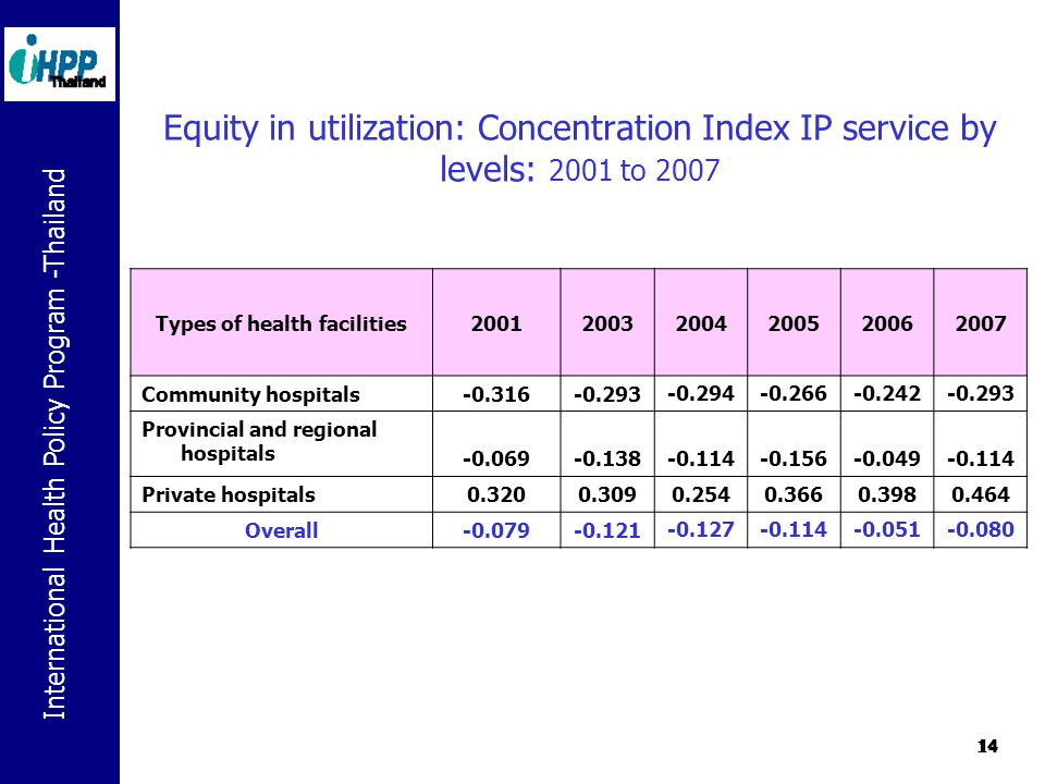 International Health Policy Program -Thailand 14 Equity in utilization: Concentration Index IP service by levels: 2001 to 2007 Types of health facilities200120032004200520062007 Community hospitals-0.316-0.293 -0.294-0.266-0.242-0.293 Provincial and regional hospitals -0.069-0.138 -0.114-0.156-0.049-0.114 Private hospitals0.3200.309 0.2540.3660.3980.464 Overall-0.079-0.121-0.127-0.114-0.051-0.080 14