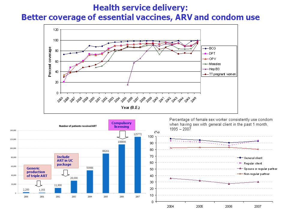 Health service delivery: Better coverage of essential vaccines, ARV and condom use Compulsory licensing Include ART in UC package Generic production of triple ART Percentage of female sex worker consistently use condom when having sex with general client in the past 1 month, 1995 – 2007