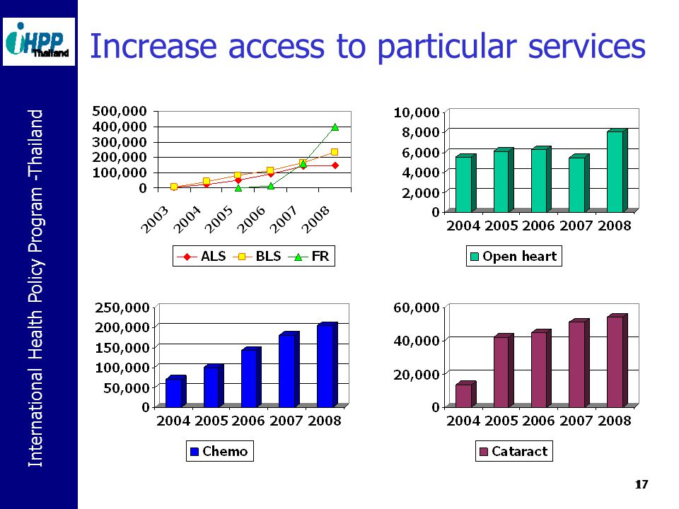 International Health Policy Program -Thailand 17 Increase access to particular services