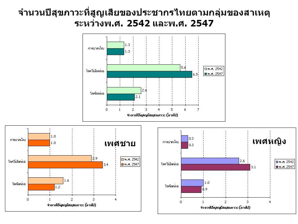 จำนวนปีสุขภาวะที่สูญเสียของประชากรไทยตามกลุ่มของสาเหตุ ระหว่างพ.ศ. 2542 และพ.ศ. 2547 เพศชาย เพศหญิง
