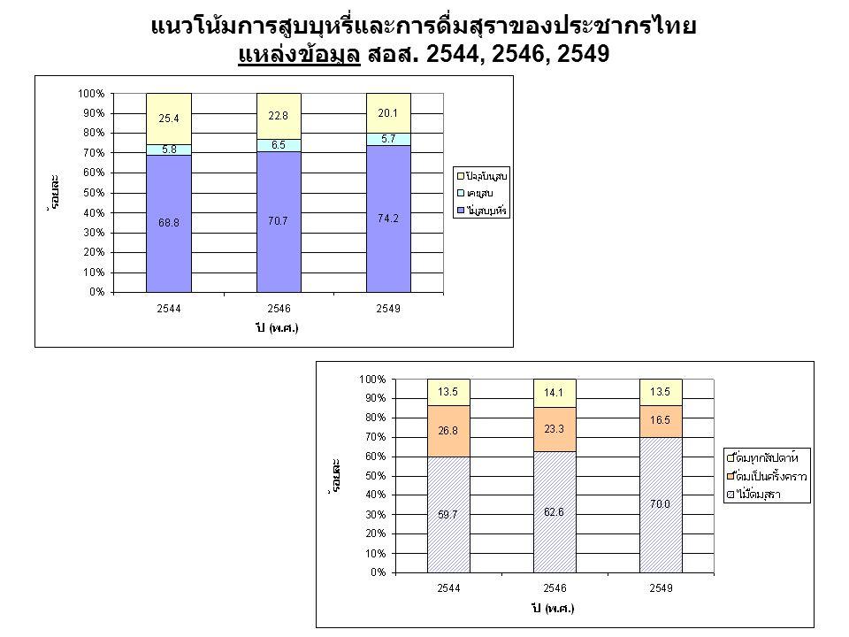 แนวโน้มการสูบบุหรี่และการดื่มสุราของประชากรไทย แหล่งข้อมูล สอส. 2544, 2546, 2549