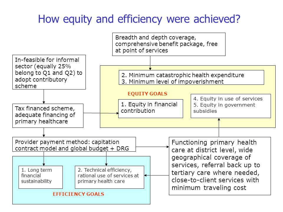 How equity and efficiency were achieved.1. Long term financial sustainability 2.