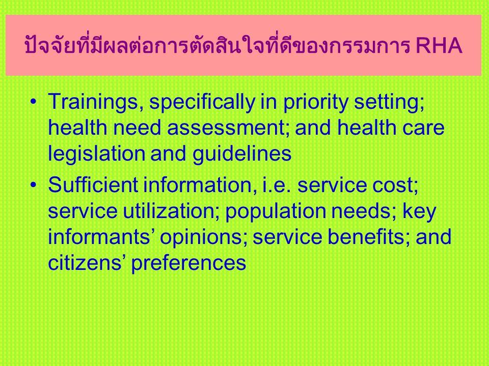 ปัจจัยที่มีผลต่อการตัดสินใจที่ดีของกรรมการ RHA Trainings, specifically in priority setting; health need assessment; and health care legislation and gu