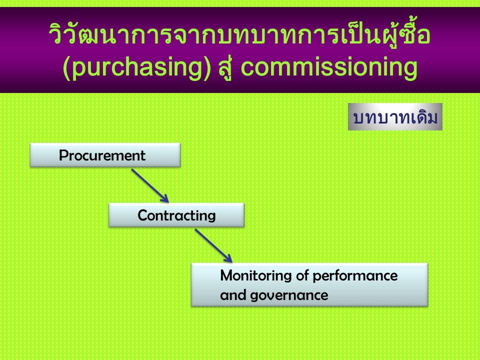 วิวัฒนาการจากบทบาทการเป็นผู้ซื้อ (purchasing) สู่ commissioning Procurement Contracting Monitoring of performance and governance บทบาทเดิม