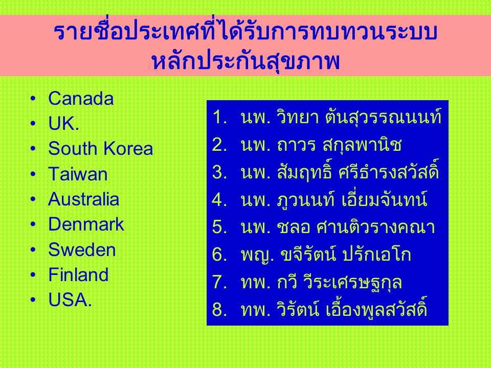 รายชื่อประเทศที่ได้รับการทบทวนระบบ หลักประกันสุขภาพ Canada UK. South Korea Taiwan Australia Denmark Sweden Finland USA. 1.นพ. วิทยา ตันสุวรรณนนท์ 2.นพ