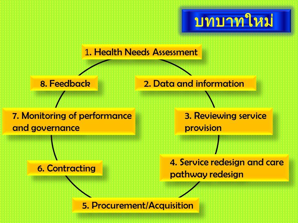 บทบาทใหม่ 1. Health Needs Assessment 2. Data and information 3. Reviewing service provision 4. Service redesign and care pathway redesign 5. Procureme