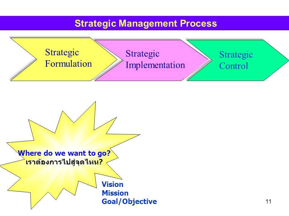 11 Strategic Formulation Strategic Implementation Strategic Control Strategic Management Process Where do we want to go? เราต้องการไปสู่จุดไหน? Vision