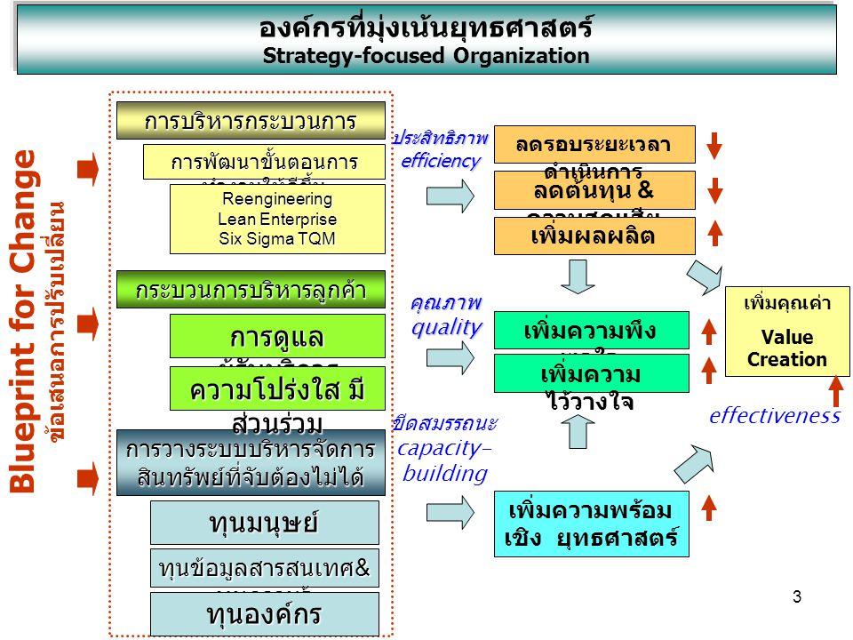 44 Balanced Scorecard 1.มิติทางการเงิน (Financial Perspective) 2.มิติทางด้านลูกค้า (Customer Perspective) 3.มิติทางด้านกระบวนการดำเนินงาน (Internal Perspective) 4.มิติด้านการเรียนรู้และการเติบโตของ องค์การ (Learning and Growth Perspective)