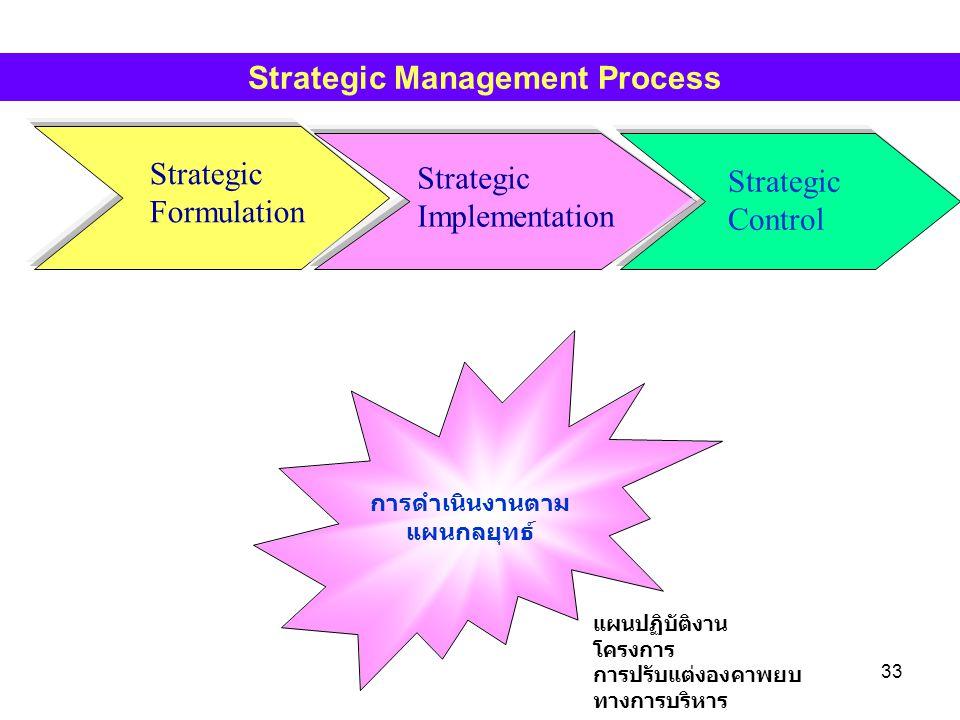 33 Strategic Formulation Strategic Implementation Strategic Control Strategic Management Process การดำเนินงานตาม แผนกลยุทธ์ แผนปฏิบัติงาน โครงการ การป