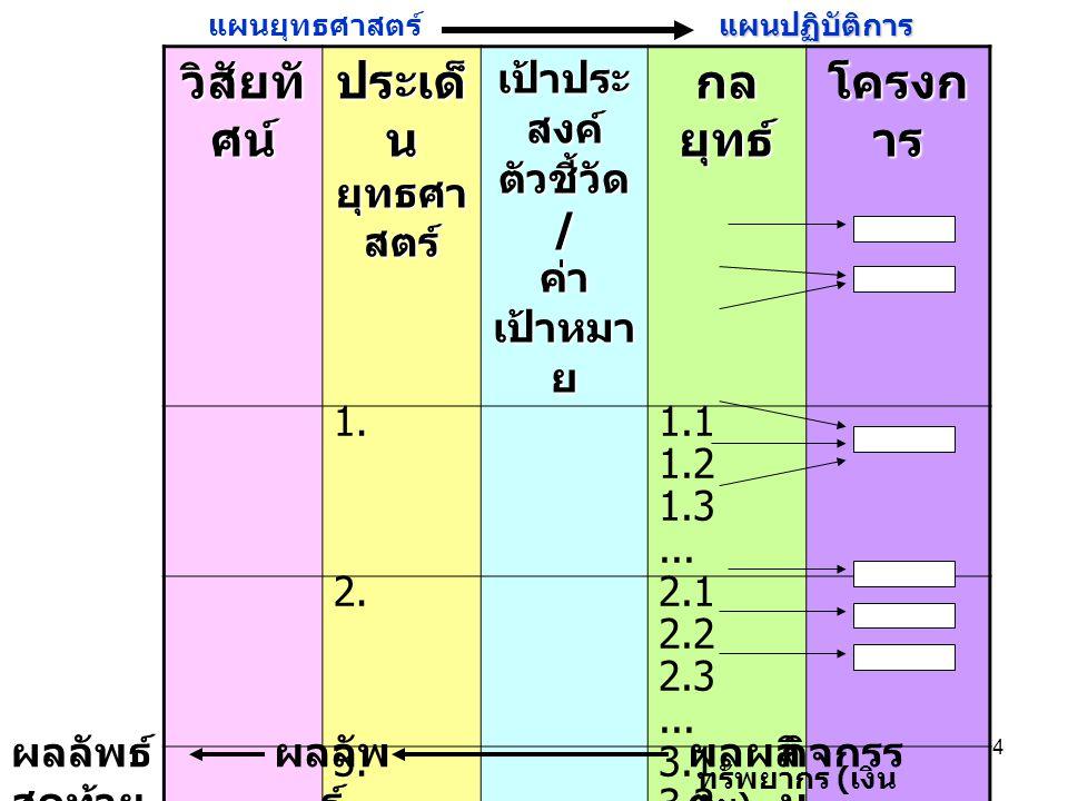 34 วิสัยทั ศน์ ประเด็ น ยุทธศา สตร์ เป้าประ สงค์ ตัวชี้วัด / ค่า เป้าหมา ย กล ยุทธ์ โครงก าร 1. 1.1 1.2 1.3... 2. 2.1 2.2 2.3... 3.3.1 3.2 3.3... แผนย