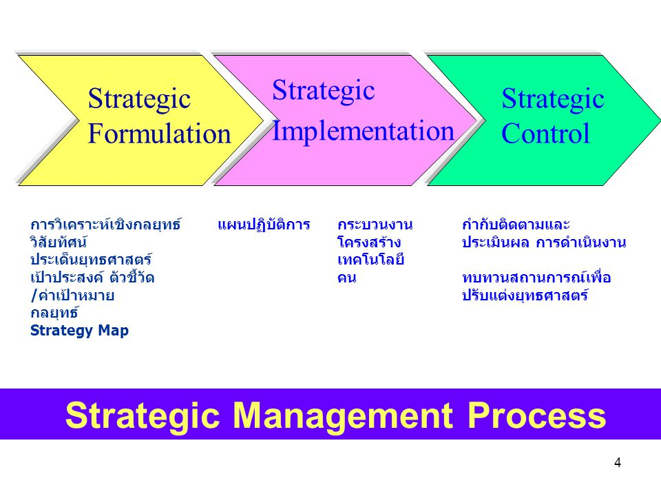 4 Strategic Management Process Strategic Formulation การวิเคราะห์เชิงกลยุทธ์ วิสัยทัศน์ ประเด็นยุทธศาสตร์ เป้าประสงค์ ตัวชี้วัด /ค่าเป้าหมาย กลยุทธ์ S