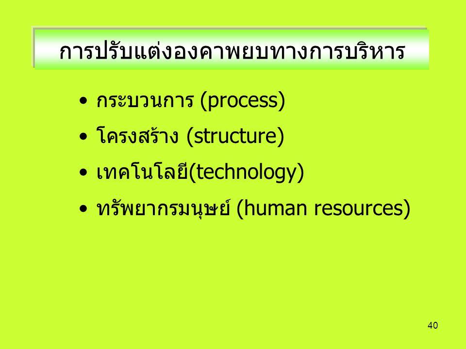 40 การปรับแต่งองคาพยบทางการบริหาร กระบวนการ (process) โครงสร้าง (structure) เทคโนโลยี(technology) ทรัพยากรมนุษย์ (human resources)