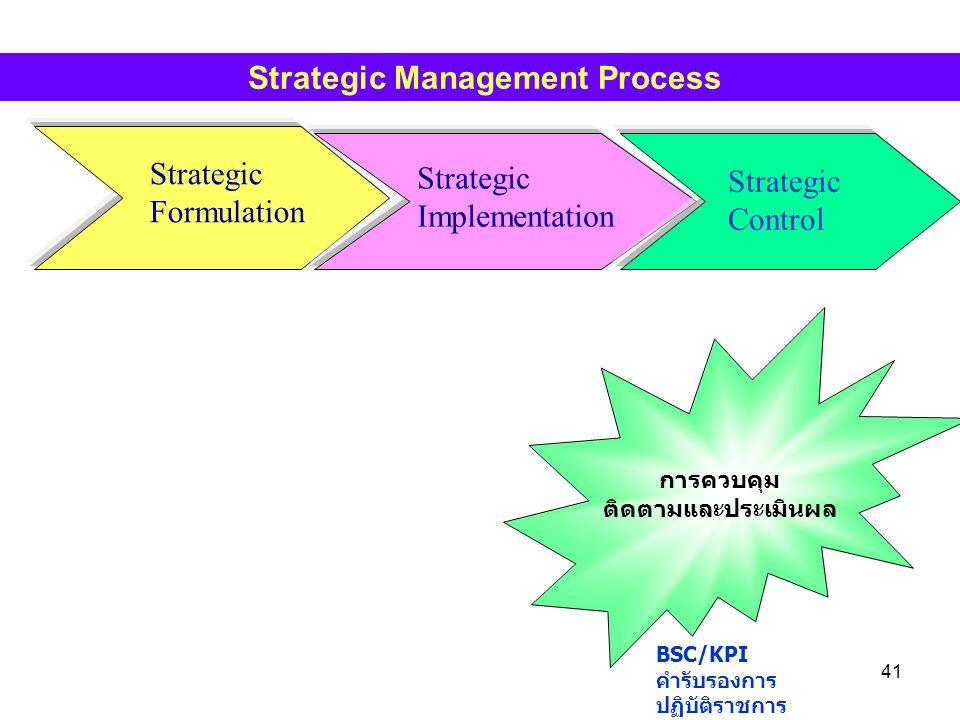 41 Strategic Formulation Strategic Implementation Strategic Control Strategic Management Process การควบคุม ติดตามและประเมินผล BSC/KPI คำรับรองการ ปฏิบ