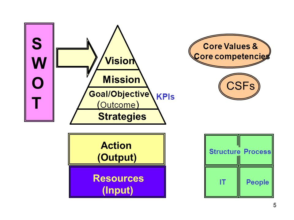26 การกำหนดกลยุทธ์ กลยุทธ์ เป็นสิ่งที่หน่วยงานจะทำ หรือ ดำเนินการ เพื่อให้ บรรลุเป้าประสงค์ที่ตั้งไว้ เป้าประสงค์แต่ละประการ จะต้องมีกลยุทธ์มาสอดรับ โดยกลยุทธ์เป็นภาพใหญ่ที่มองถึงสิ่งที่จะทำให้บรรลุ เป้าประสงค์ แต่ยังไม่ลงไปในรายละเอียดถึงขั้นของ โครงการ กลยุทธ์แต่ละข้อจะต้องมีการกำหนดหน่วยงานเจ้าภาพ