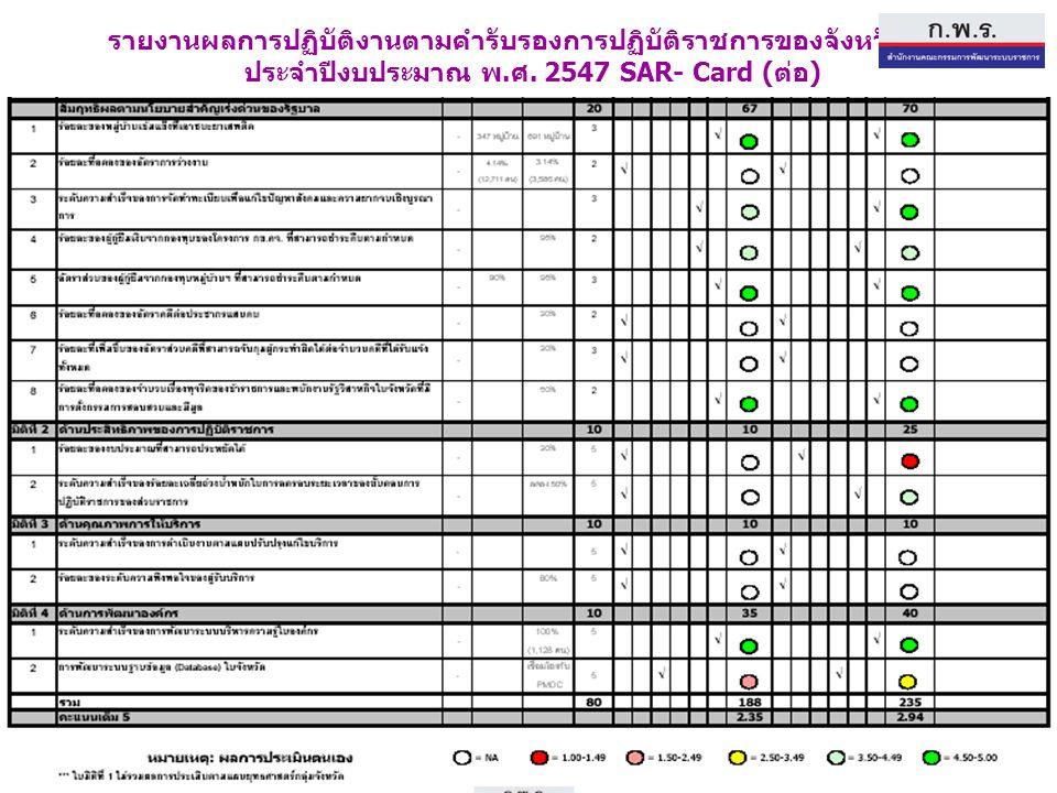 54 รายงานผลการปฏิบัติงานตามคำรับรองการปฏิบัติราชการของจังหวัดแพร่ ประจำปีงบประมาณ พ. ศ. 2547 SAR- Card ( ต่อ )