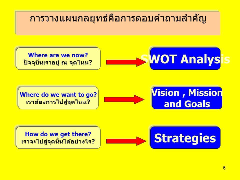 6 การวางแผนกลยุทธ์คือการตอบคำถามสำคัญ Where are we now? ปัจจุบันเราอยู่ ณ จุดไหน? SWOT Analysis Where do we want to go? เราต้องการไปสู่จุดไหน? Vision,