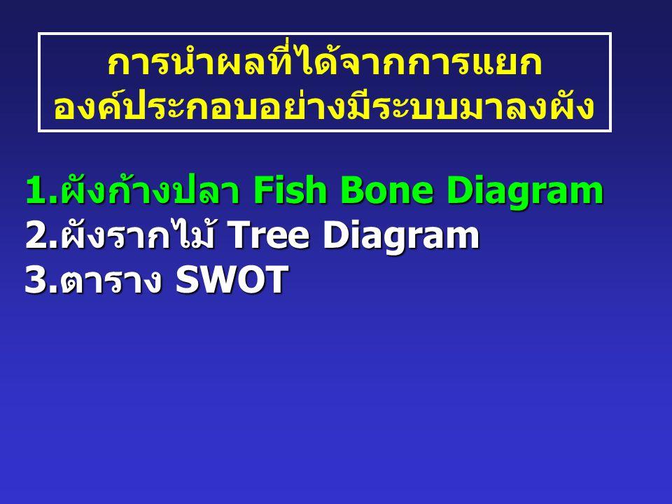 การนำผลที่ได้จากการแยก องค์ประกอบอย่างมีระบบมาลงผัง 1.ผังก้างปลา Fish Bone Diagram 2.ผังรากไม้ Tree Diagram 3.ตาราง SWOT