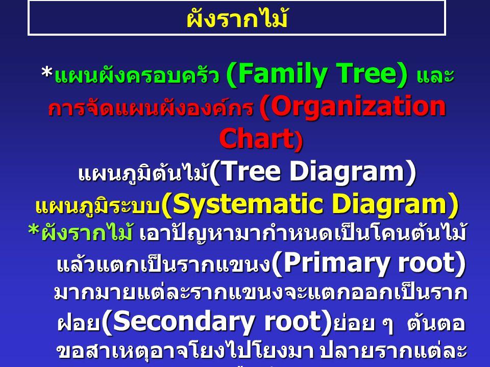 ผังรากไม้ * แผนผังครอบครัว (Family Tree) และ การจัดแผนผังองค์กร (Organization Chart ) แผนภูมิต้นไม้ (Tree Diagram) แผนภูมิระบบ (Systematic Diagram) * ผังรากไม้ เอาปัญหามากำหนดเป็นโคนต้นไม้ แล้วแตกเป็นรากแขนง (Primary root) มากมายแต่ละรากแขนงจะแตกออกเป็นราก ฝอย (Secondary root) ย่อย ๆ ต้นตอ ขอสาเหตุอาจโยงไปโยงมา ปลายรากแต่ละ รากคือคำตอบ