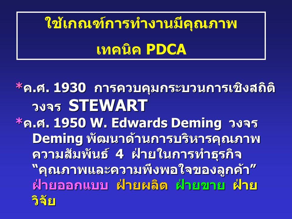 ใช้เกณฑ์การทำงานมีคุณภาพ เทคนิค PDCA * ค.ศ. 1930 การควบคุมกระบวนการเชิงสถิติ วงจร STEWART * ค.