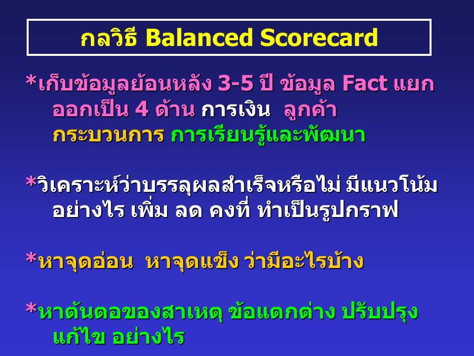 กลวิธี Balanced Scorecard *เก็บข้อมูลย้อนหลัง 3-5 ปี ข้อมูล Fact แยก ออกเป็น 4 ด้าน การเงิน ลูกค้า กระบวนการ การเรียนรู้และพัฒนา *วิเคราะห์ว่าบรรลุผลสำเร็จหรือไม่ มีแนวโน้ม อย่างไร เพิ่ม ลด คงที่ ทำเป็นรูปกราฟ *หาจุดอ่อน หาจุดแข็ง ว่ามีอะไรบ้าง *หาต้นตอของสาเหตุ ข้อแตกต่าง ปรับปรุง แก้ไข อย่างไร