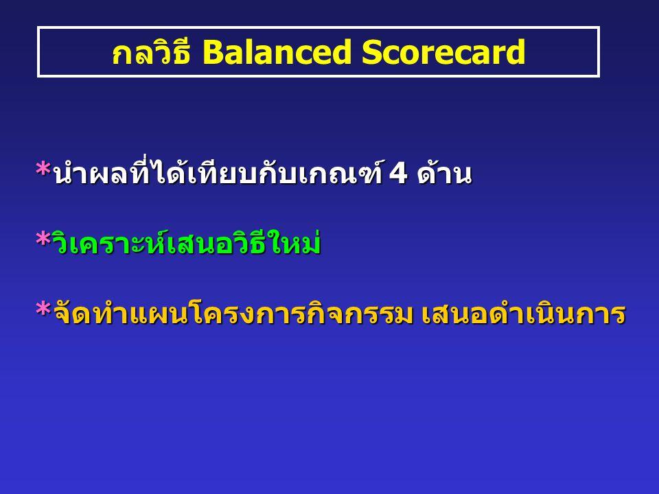 กลวิธี Balanced Scorecard *นำผลที่ได้เทียบกับเกณฑ์ 4 ด้าน *วิเคราะห์เสนอวิธีใหม่ *จัดทำแผนโครงการกิจกรรม เสนอดำเนินการ