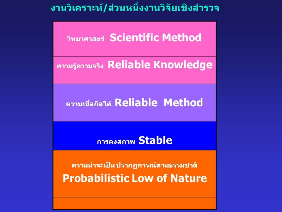 วิทยาศาสตร์ Scientific Method ความรู้ความจริง Reliable Knowledge ความเชื่อถือได้ Reliable Method การคงสภาพ Stable ความน่าจะเป็น ปรากฏการณ์ตามธรรมชาติ Probabilistic Low of Nature งานวิเคราะห์/ส่วนหนึ่งงานวิจัยเชิงสำรวจ