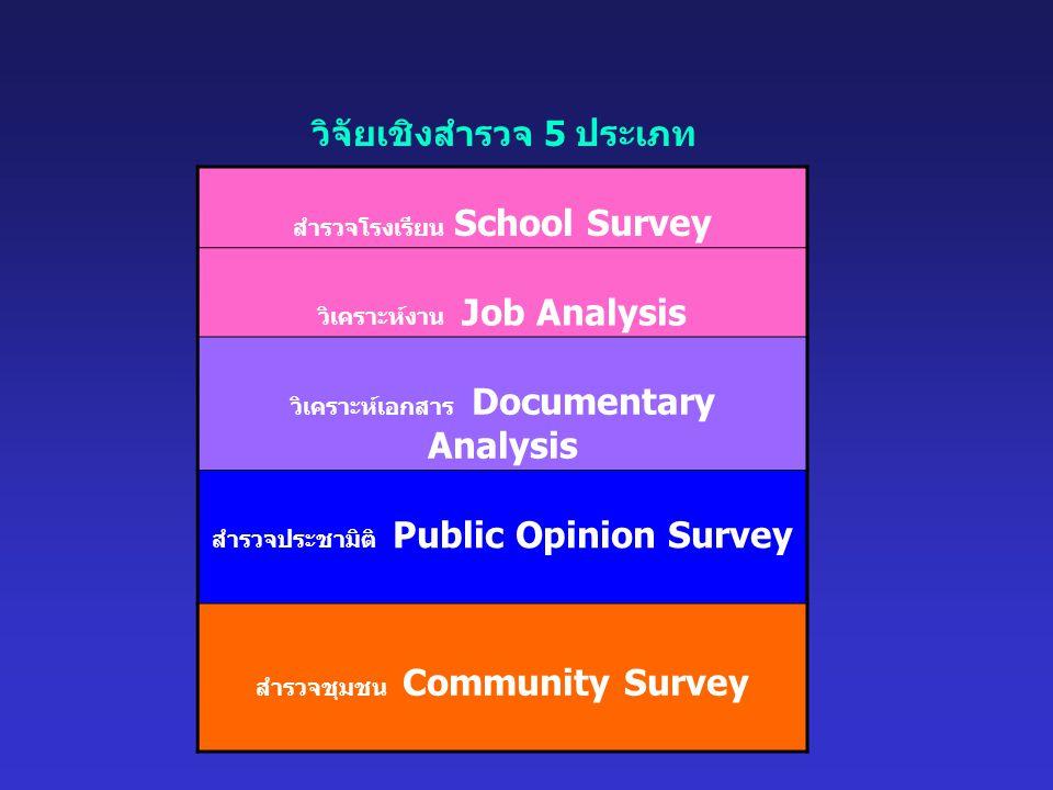 สำรวจโรงเรียน School Survey วิเคราะห์งาน Job Analysis วิเคราะห์เอกสาร Documentary Analysis สำรวจประชามิติ Public Opinion Survey สำรวจชุมชน Community Survey วิจัยเชิงสำรวจ 5 ประเภท