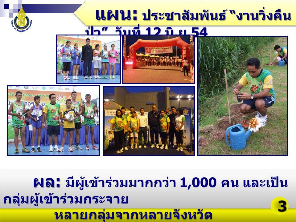 """แผน : ประชาสัมพันธ์ """" งานวิ่งคืน ป่า """" วันที่ 12 มิ. ย.54 ผล : ผล : มีผู้เข้าร่วมมากกว่า 1,000 คน และเป็น กลุ่มผู้เข้าร่วมกระจาย หลายกลุ่มจากหลายจังหว"""