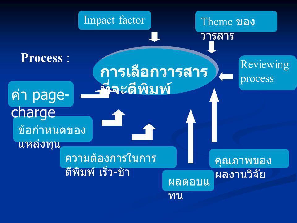 Process : Impact factor Theme ของ วารสาร Reviewing process ผลตอบแ ทน ค่า page- charge ข้อกำหนดของ แหล่งทุน ความต้องการในการ ตีพิมพ์ เร็ว - ช้า คุณภาพข