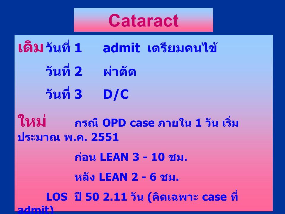 เดิม วันที่ 1admit เตรียมคนไข้ วันที่ 2 ผ่าตัด วันที่ 3D/C ใหม่ กรณี OPD case ภายใน 1 วัน เริ่ม ประมาณ พ. ค. 2551 ก่อน LEAN 3 - 10 ชม. หลัง LEAN 2 - 6