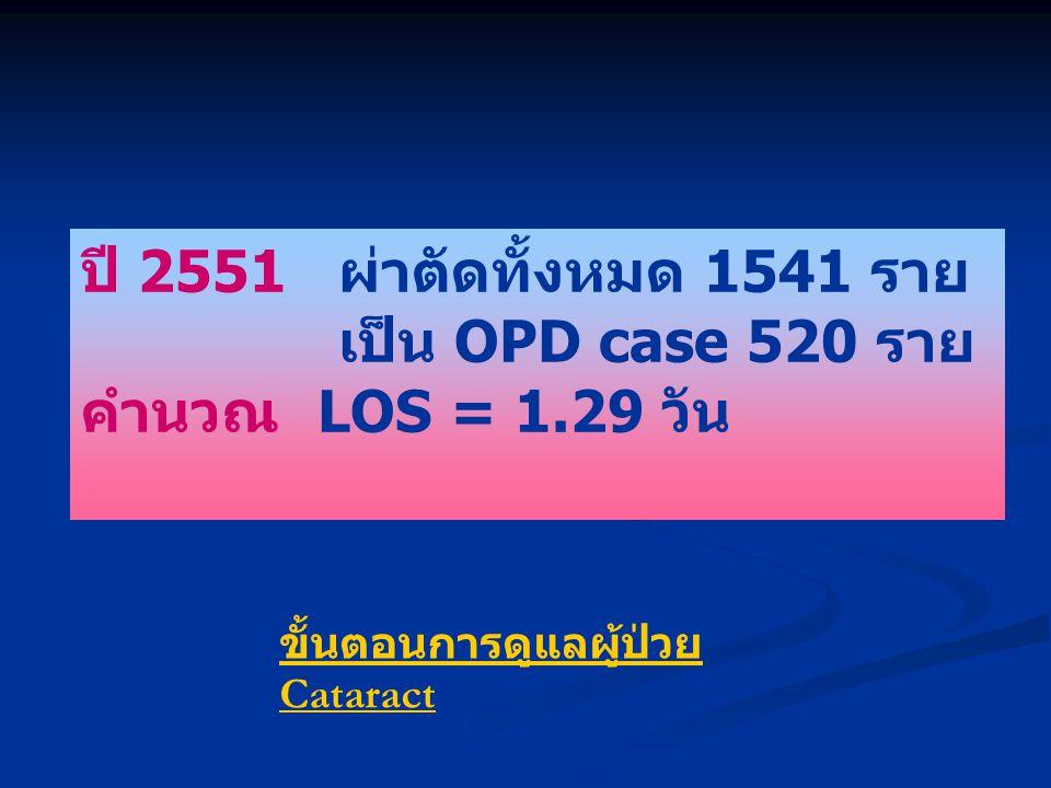 ปี 2551 ผ่าตัดทั้งหมด 1541 ราย เป็น OPD case 520 ราย คำนวณ LOS = 1.29 วัน ขั้นตอนการดูแลผู้ป่วย Cataract