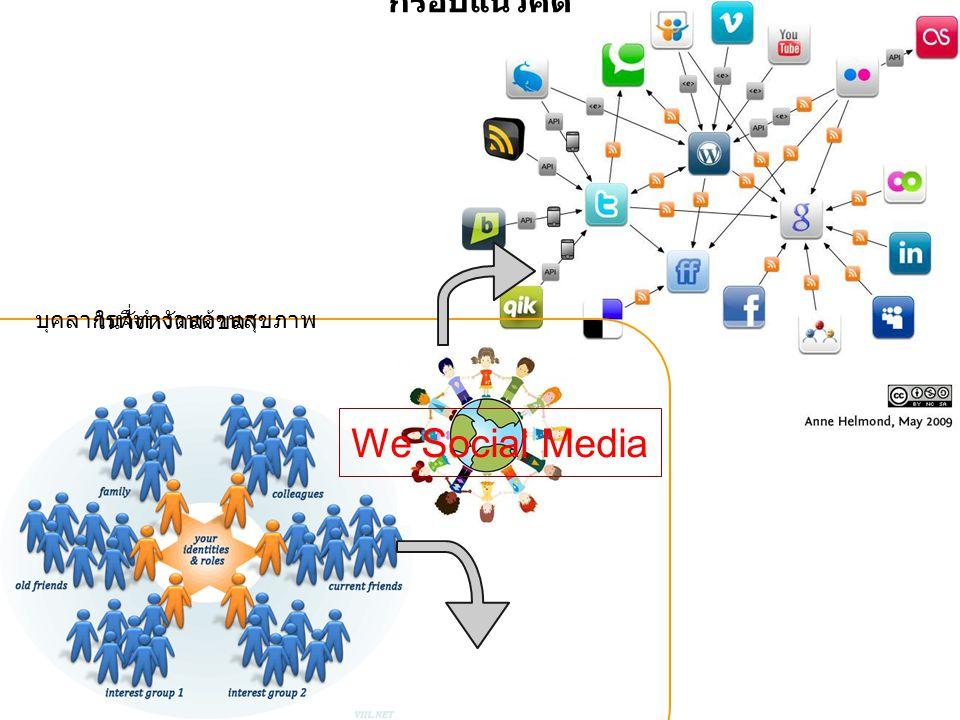 บุคลากรที่ทำงานด้านสุขภาพ ในจังหวัดสงขลา We Social Media กรอบแนวคิด
