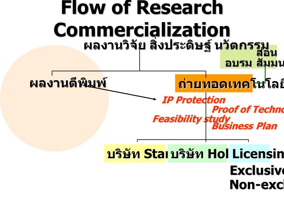 Flow of Research Commercialization ผลงานวิจัย สิ่งประดิษฐ์ นวัตกรรม ผลงานตีพิมพ์ ถ่ายทอดเทคโนโลยี บริษัท Start up บริษัท Holding Licensing Exclusive Non-exclusive IP Protection Feasibility study Proof of Technology Business Plan สอน อบรม สัมมนา