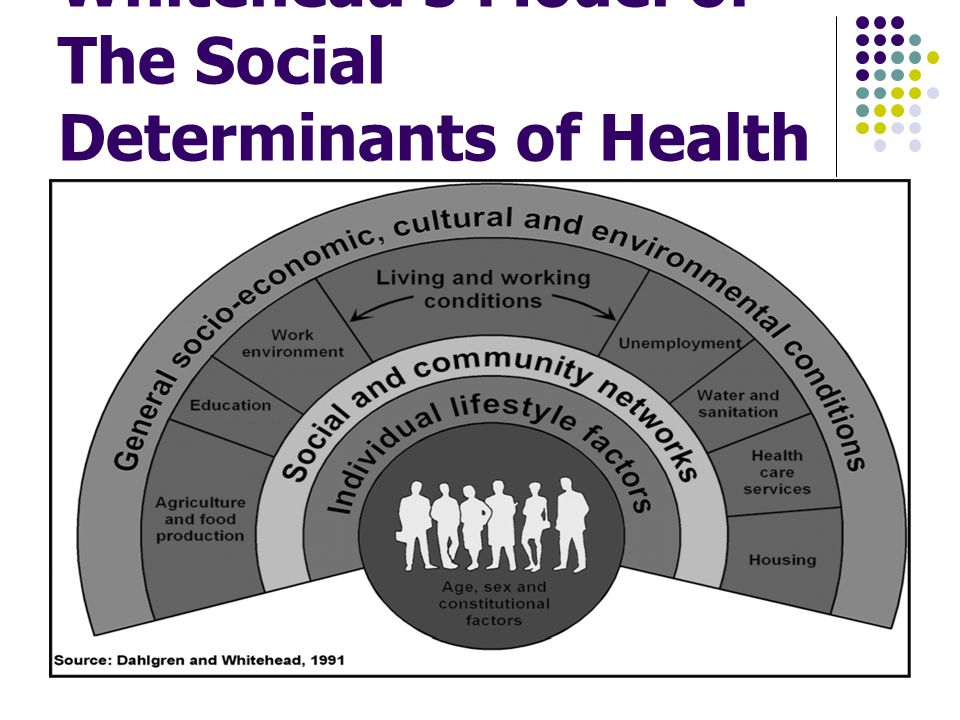 Dahlgren and Whitehead's Model of The Social Determinants of Health